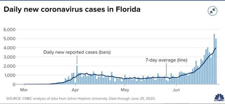 佛州新增病例,較一週前的 7 天平均數增加 67%(圖片: CNBC)