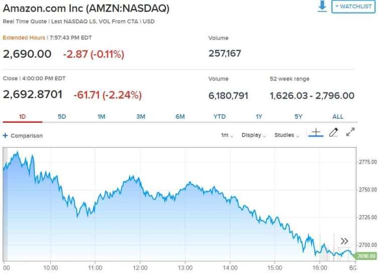 亞馬遜股價走勢 來源: CNBC