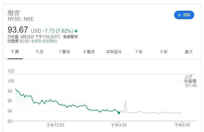Nike 股價 (圖片: Google)