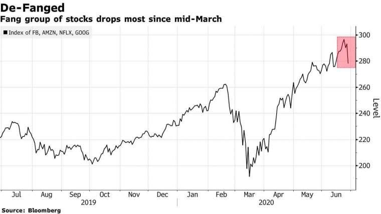 FANG 股價走勢。來源: Bloomberg