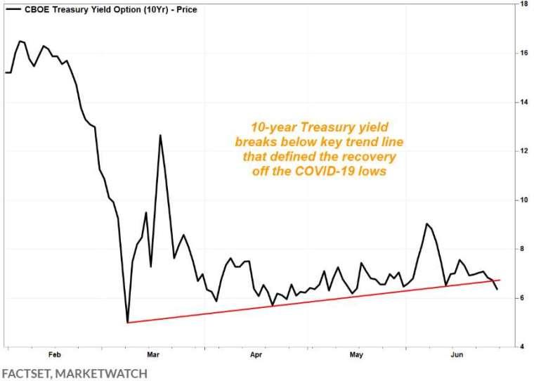 美國10年期債券殖利率2020年趨勢圖。(圖: Facset& Marketwatch)