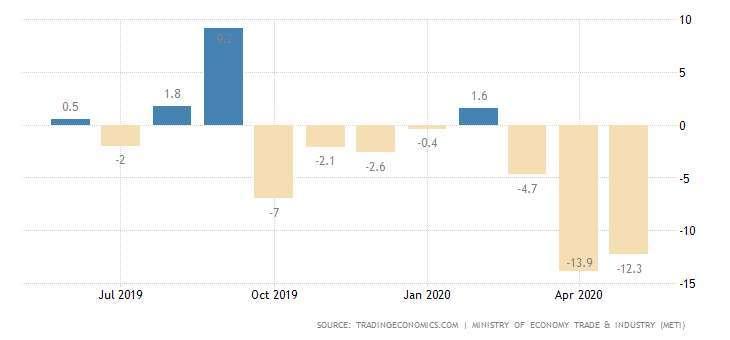 日本零售銷售月增率 圖片:tradingeconomics