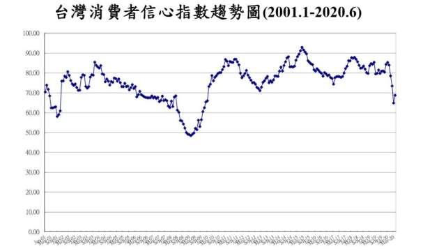 台灣6月消費者信心脫離谷底。(圖:台經中心提供)