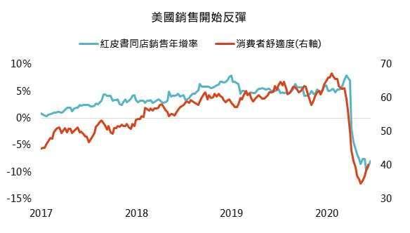 資料來源:Bloomberg,「鉅亨買基金」整理,2020/6/24。