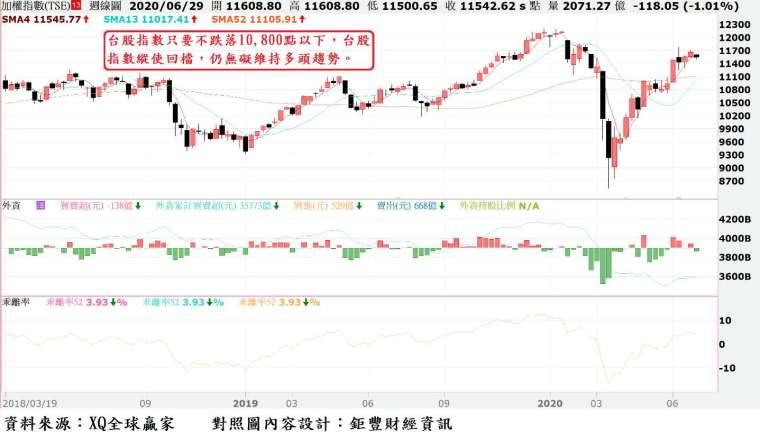 圖、台股指數周 K 線與外資買賣超暨年線 (52 周均線) 乖離率走勢對照圖