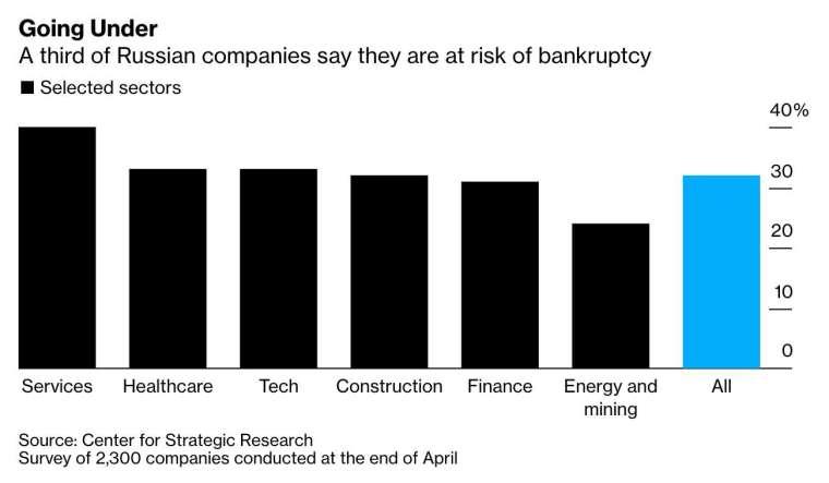 截至今年 4 月底,約三分之一的俄羅斯企業認為他們面臨破產危機 (圖:Bloomberg)