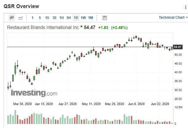 餐飲品牌國際股價日 k 線圖