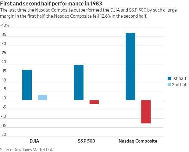三大指數 1983 年上半年和下半年表現。來源: MarketWatch