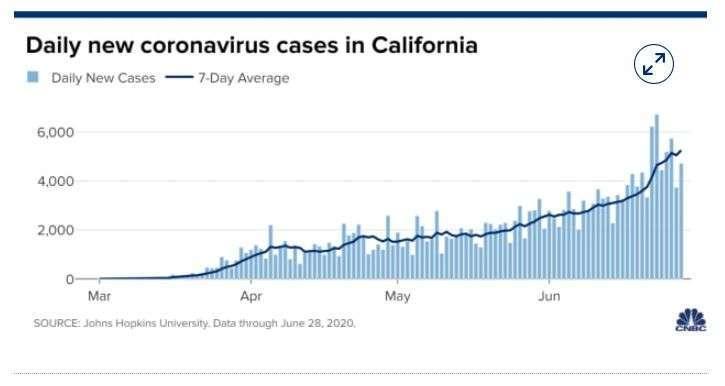 加州每日新增病例走勢 (圖片: CNBC)