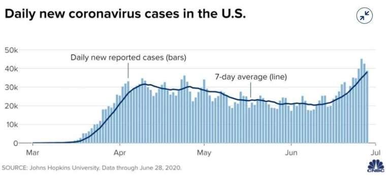 美國每日新增病例走勢 (圖片: CNBC)