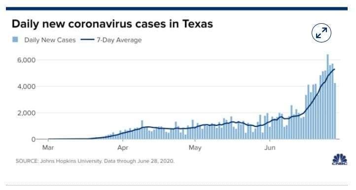 德州每日新增病例走勢 (圖片: CNBC)