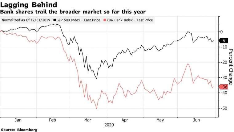 銀行股今年來表現落後大盤。來源: Bloomberg