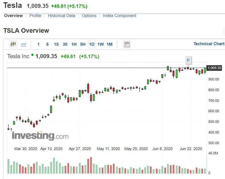特斯拉股價走勢。來源 INVESTING.COM