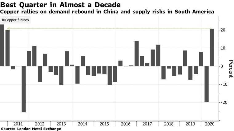 銅期貨價格變動 。來源: Bloomberg