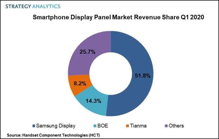 各面板供應商品牌市場營收占比 (圖片:Strategy Analytics)