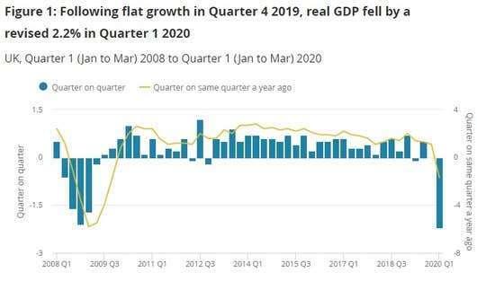 英國第一季 GDP 季減 2.2%(圖片:ONS)
