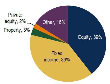 資料來源:聯合國 PRI,統計至 2019/12/31。藍色區塊為股票資產,土黃色區塊為固定收益資產。圖文僅供參考,本公司未藉此做任何徵求或推薦,亦不對基金之報酬 / 風險做任何保證。過去績效不代表未來收益之保證。
