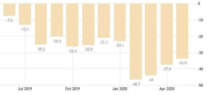 香港零售銷售量年率(圖:Trading Economics)