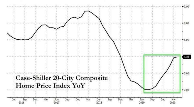 S&P 全美 20 大城房價指數年增率 (圖:Zero Hedge)
