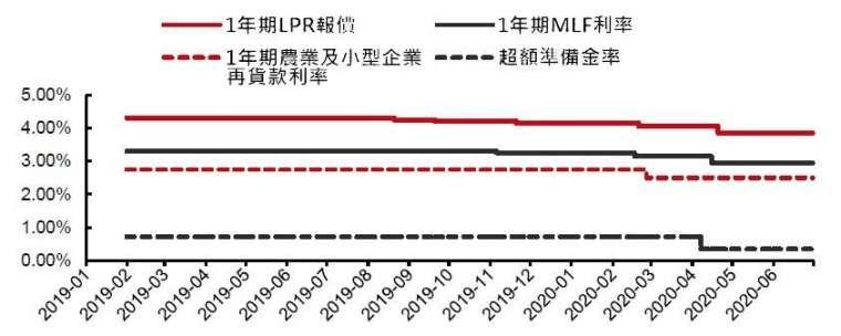 (資料來源: 中國人行)2019 年以來貨幣政策工具利率變化