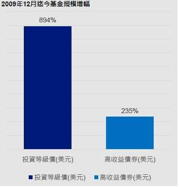 資料來源:晨星,截至 2020 年 4 月底