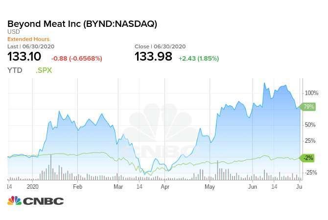 Beyond Meat 今年迄今股價走勢和 S&P500 同期走勢。