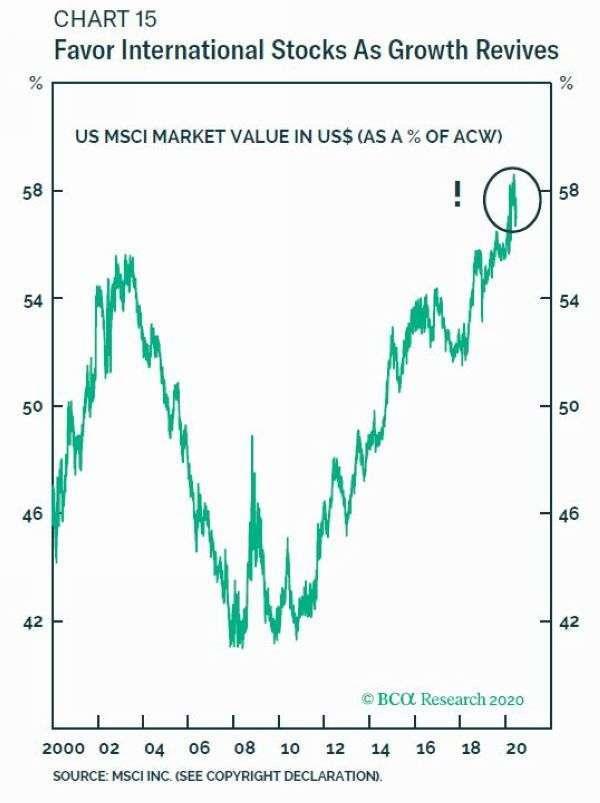 美股市值佔全球股市市值高達 58% 圖片:BCA