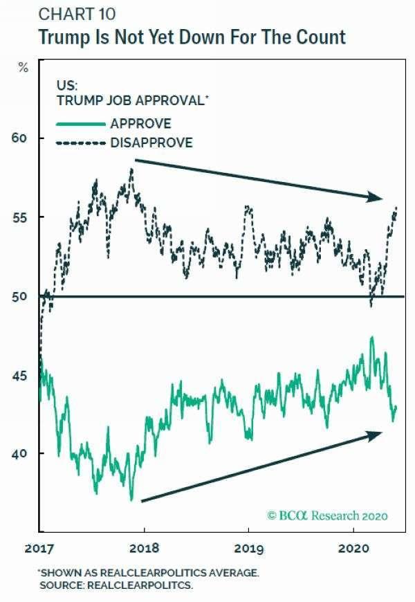 綠:川普支持率 黑:川普不支持率 圖片:BCA