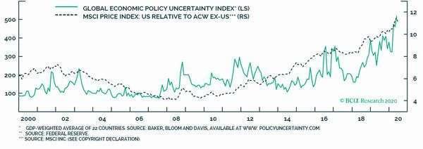 淺綠:全球經濟政策不確定指數 深綠:貿易加權美元指數 圖片:BCA