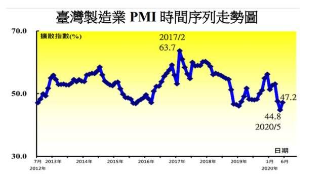 6月台灣製造業PMI較上月回升2.4個百分點至47.2%。(圖:中經院提供)