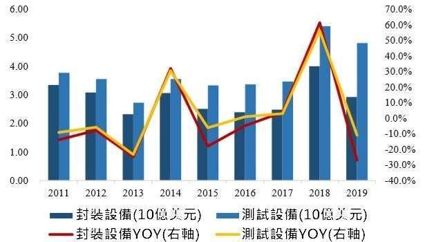 (資料來源:wind)封裝及測試設備市場規模