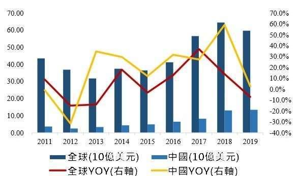(資料來源:wind)全球半導體設備市場規模