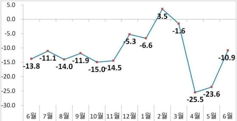 南韓出口額走勢圖 (圖片來源:南韓產業通商資源部)