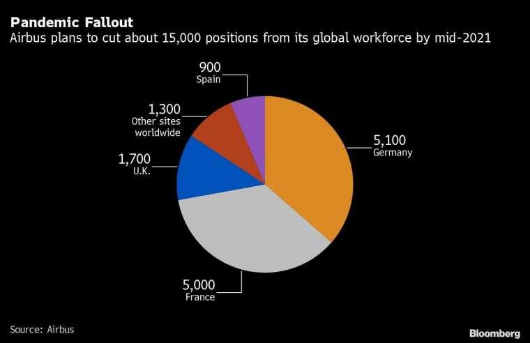 空巴全球裁員之規劃人數 圖片:Bloomberg