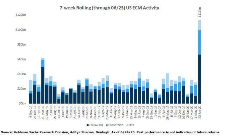 美股公司售股比較 (圖表取自 Zero Hedge)