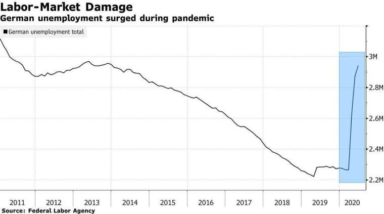 德國失業人口 (圖:Bloomberg)