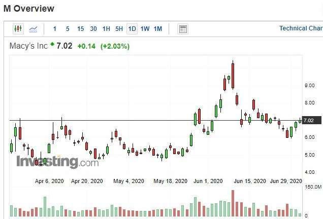 梅西百貨股價日 k 線圖