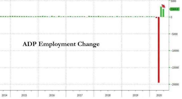 美國 ADP 小非農新增就業人數 (圖:Zero Hedge)