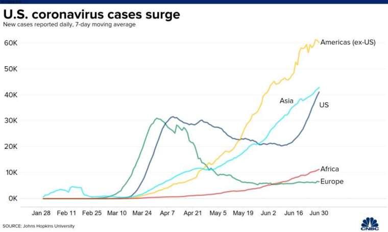 過去七天新增病例平均移動值。來源: CNBC
