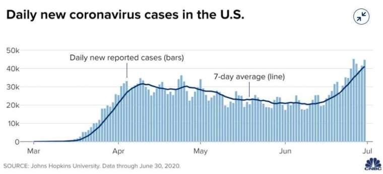 美國薪冠病例日增幅 (圖片: CNBC)