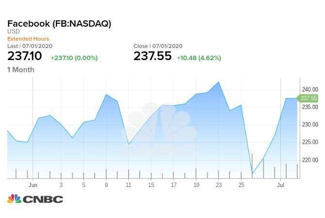 臉書近一個月來股價走勢