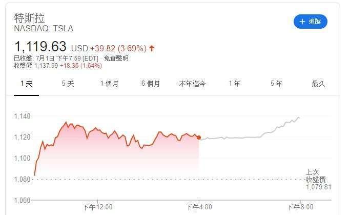 特斯拉股價 (圖片: Google)