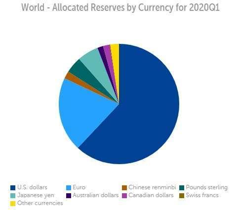 資料來源: IMF
