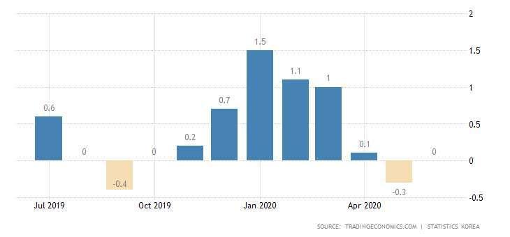 南韓 CPI 年增率 圖片:tradingeconomics