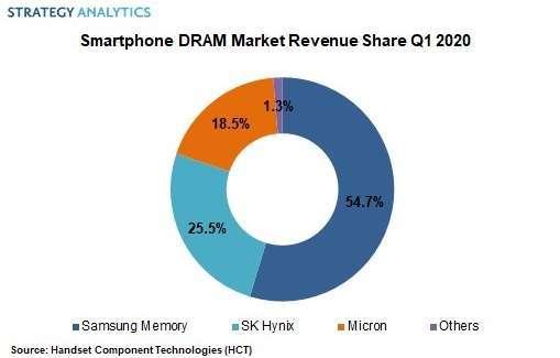 智慧型手機 DRAM 市場中各品牌市佔率 (圖片:Strategy Analytics)