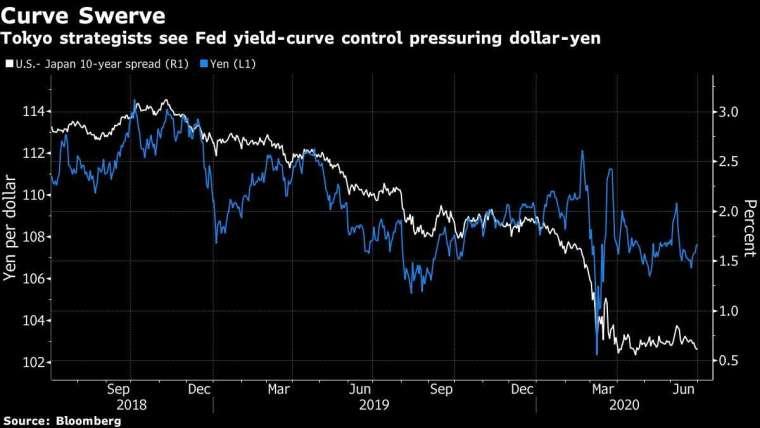 白:美日十年期公債殖利率利差 白:美元兌日圓走勢圖 圖片:Bloomberg