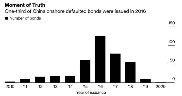 中國違約公司債發行年份 (圖:Bloomberg)