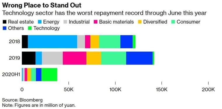 各產業境內公司債違約規模 (圖:Bloomberg)