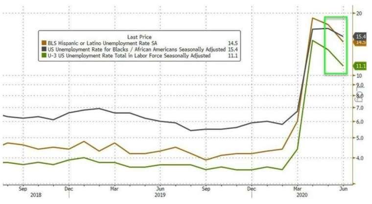 綠線為經季節性調整後的非農失業率 (圖:Zerohedge)