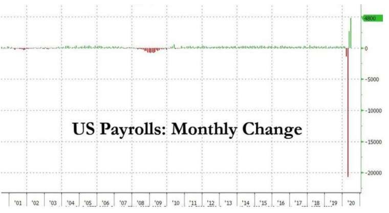 美國非農新增就業人數 (圖:Zerohedge)